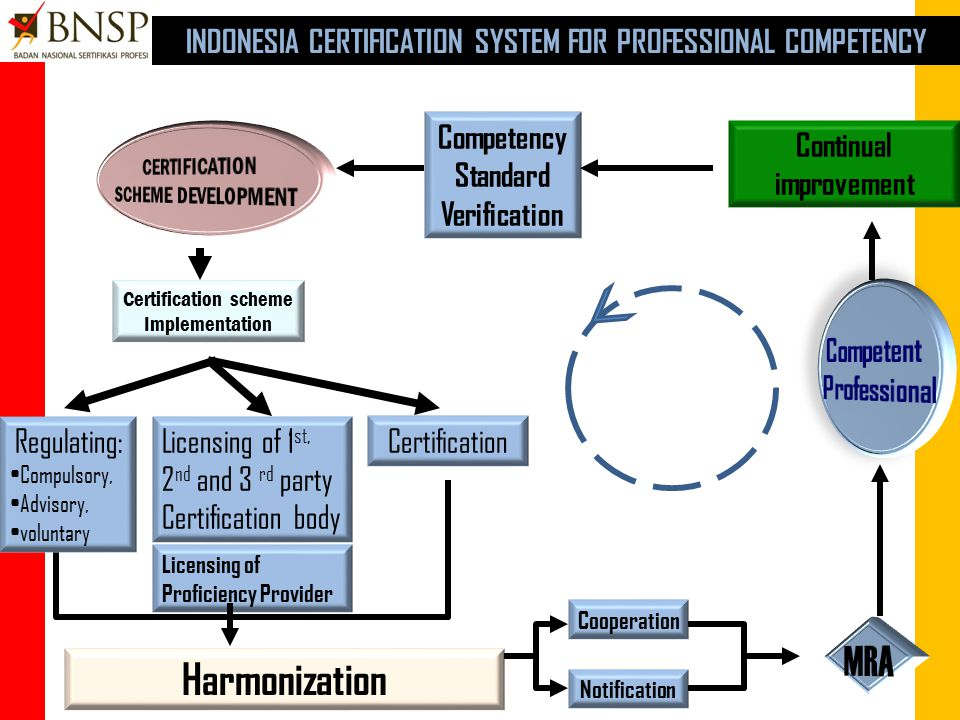 Control and development INDONESIAN SYSTEM FOR NATIONAL COMPETENCY STANDARDIZATION Standard Development Standard Implementation Harmonization of Standardization Licensing of Professional Certification Body Regulating Certification Notification Cooperation MRA SKKNINCS HRProfessionalCompetentCompetitive accreditation of Training Provider Training and Education NCS = Indonesian National Competency Standard