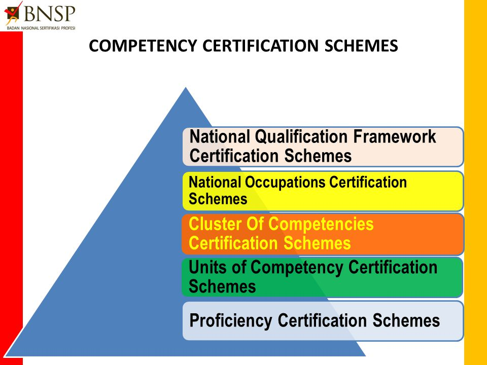 INDONESIA CERTIFICATION SYSTEM FOR PROFESSIONAL COMPETENCY Certification scheme Implementation Licensing of 1 st, 2 nd and 3 rd party Certification body Licensing of Proficiency Provider Certification Harmonization Notification Cooperation Competency Standard Verification Continual improvement Regulating: Compulsory, Advisory, voluntary