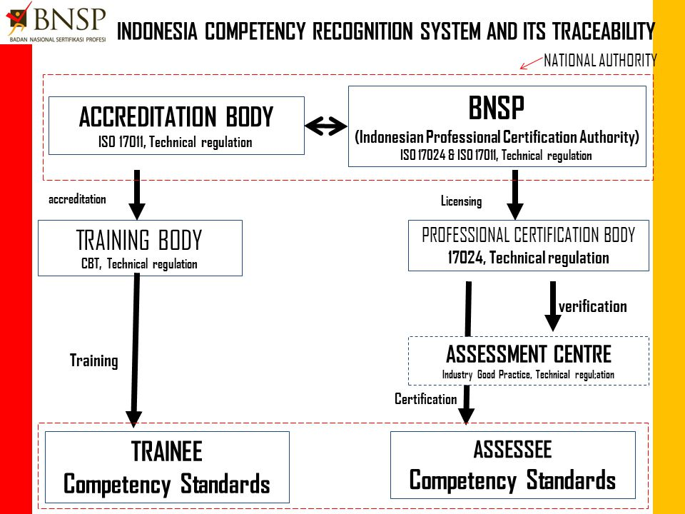 Harmonization on Conformity assessment and its traceability ASEAN RECOGNISE ACCREDITATION ORGANISATION ILO: Guidelines on Competency Standard and certification development Regional Mutual Recognition Arrangement on Competency Standardization and Certification Accreditation Authority Give accreditation to Vocational Education and training organisations ISO 17011 + Technical regulations Personel Certification Bodies Certify personel ILO-CBA, ISO 17024 + technical regulations PERSONEL (have an assurance) STANDARDS OF COMPETENCE (RMCS) Vocationa Education and Training Bodies ILO- CBT+ technical regulations Accreditation/Certification Authority Give accreditation to Certtification organisations ISO 17011 + technical regulations ISO: Standard for QMS