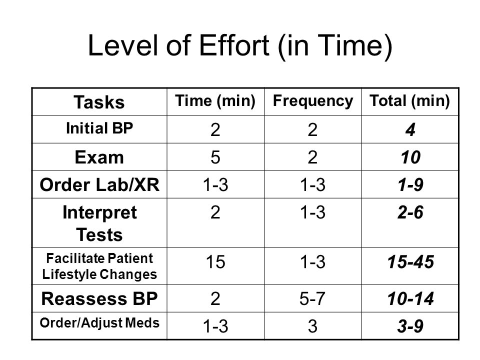 Level of Effort (in Time) Tasks Time (min)FrequencyTotal (min) Initial BP 224 Exam5210 Order Lab/XR1-3 1-9 Interpret Tests 21-32-6 Facilitate Patient Lifestyle Changes 151-315-45 Reassess BP25-710-14 Order/Adjust Meds 1-333-9