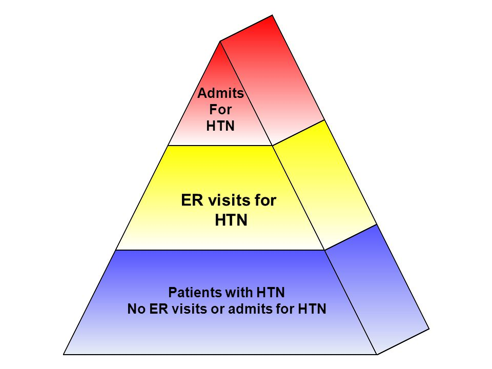 Patients with HTN No ER visits or admits for HTN ER visits for HTN Admits For HTN Population Of Focus For Intervention