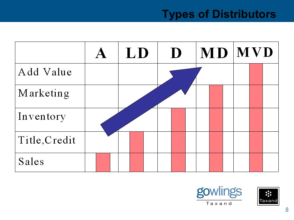 8 Types of Distributors