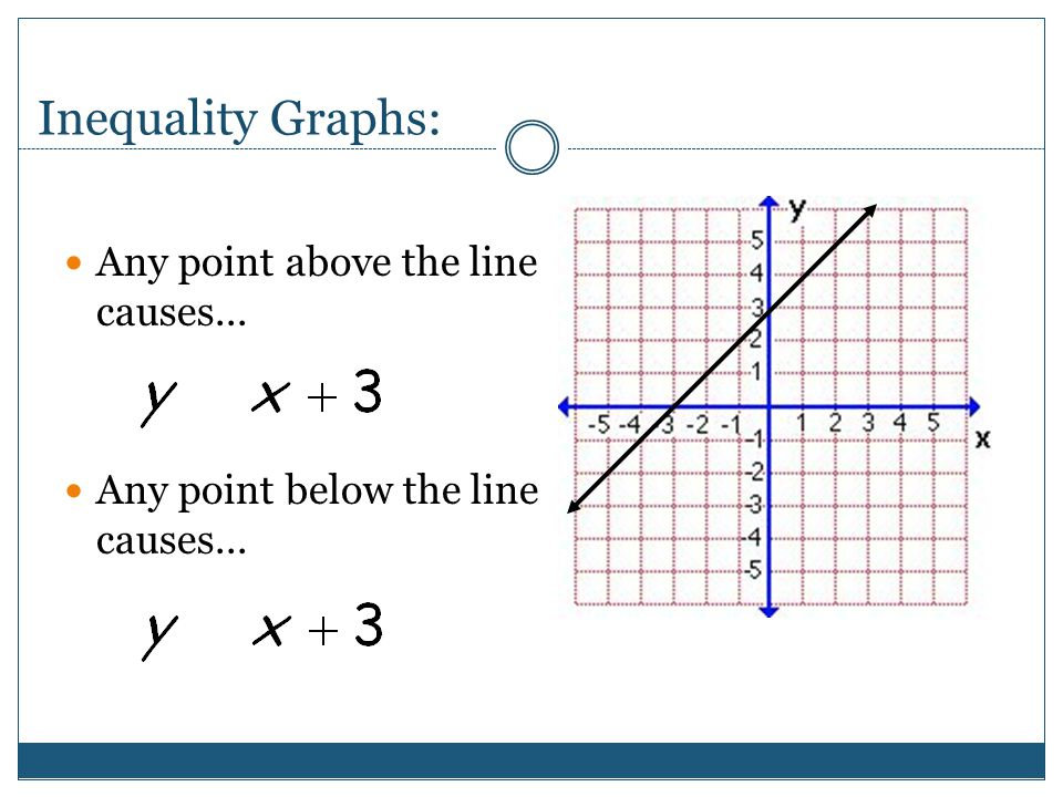 Inequality Graphs: Any line will cut the coordinate plane into two halves. Any point on the line will cause the statement to be true.