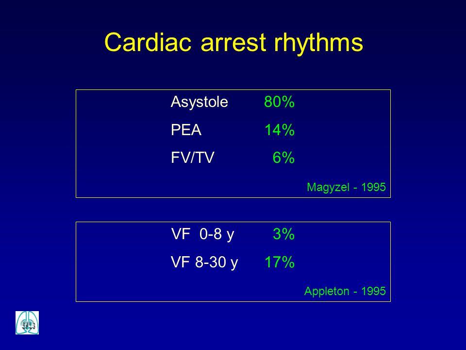 Cardiac arrest rhythms Asystole 80% PEA 14% FV/TV 6% Magyzel - 1995 VF 0-8 y 3% VF 8-30 y 17% Appleton - 1995