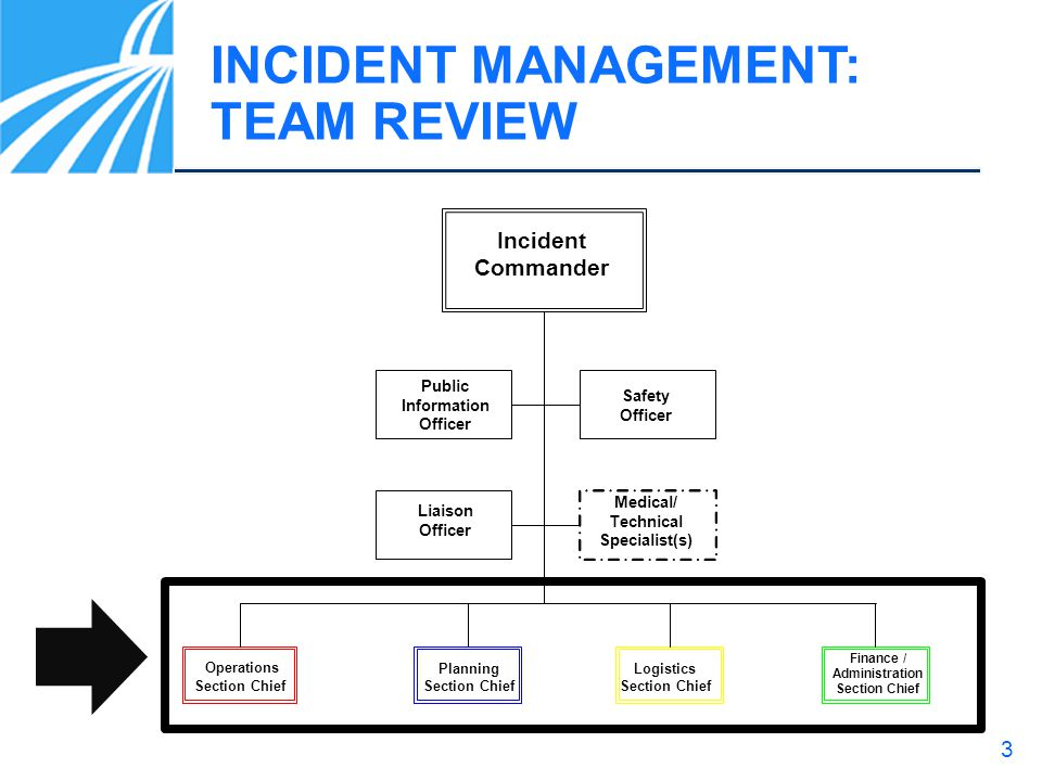 3 INCIDENT MANAGEMENT: TEAM REVIEW Operations Section Chief Planning Section Chief Logistics Section Chief Finance / Administration Section Chief Inci