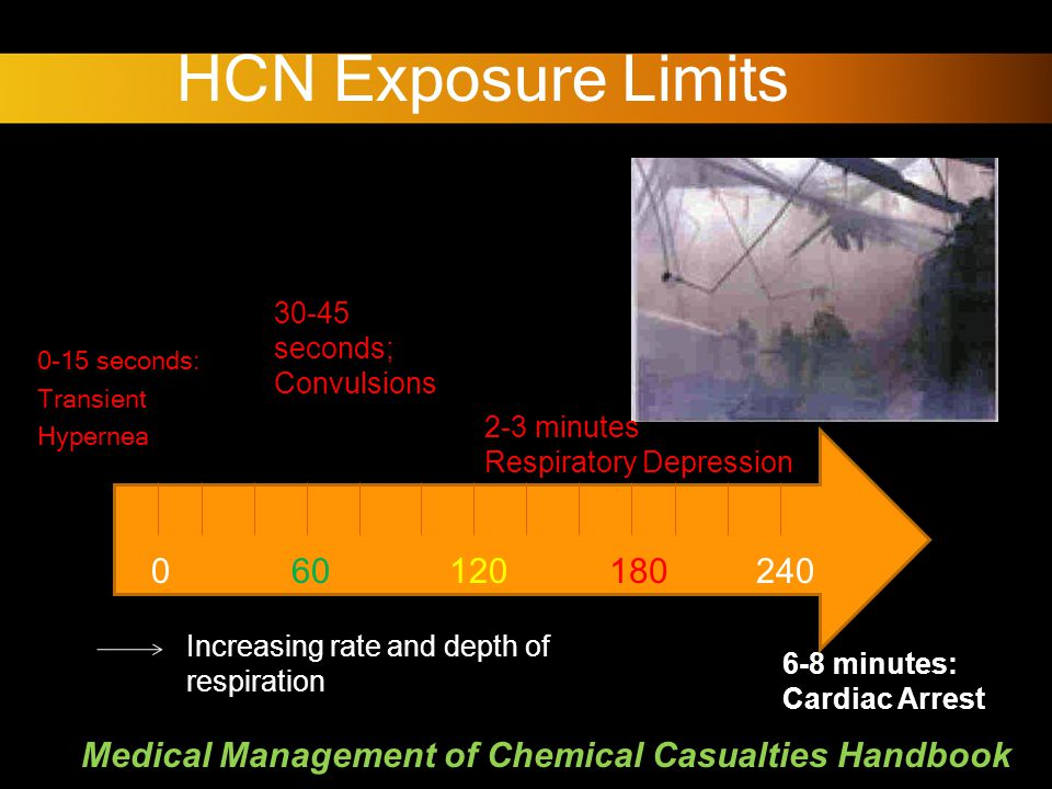 HCN Exposure Limits 0-15 seconds: Transient Hypernea 0-15 seconds: Transient Hypernea 6-8 minutes: Cardiac Arrest 30-45 seconds; Convulsions 2-3 minutes Respiratory Depression 060120180240 Increasing rate and depth of respiration Medical Management of Chemical Casualties Handbook