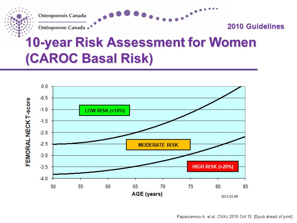 2010 Guidelines 10-year Risk Assessment for Women (CAROC Basal Risk) Papaioannou A, et al.