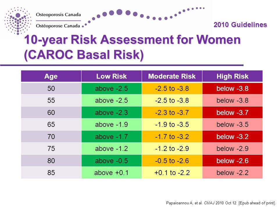 2010 Guidelines 10-year Risk Assessment for Women (CAROC Basal Risk) AgeLow RiskModerate RiskHigh Risk 50above -2.5-2.5 to -3.8below -3.8 55above -2.5-2.5 to -3.8below -3.8 60above -2.3-2.3 to -3.7below -3.7 65above -1.9-1.9 to -3.5below -3.5 70above -1.7-1.7 to -3.2below -3.2 75above -1.2-1.2 to -2.9below -2.9 80above -0.5-0.5 to -2.6below -2.6 85above +0.1+0.1 to -2.2below -2.2 Papaioannou A, et al.