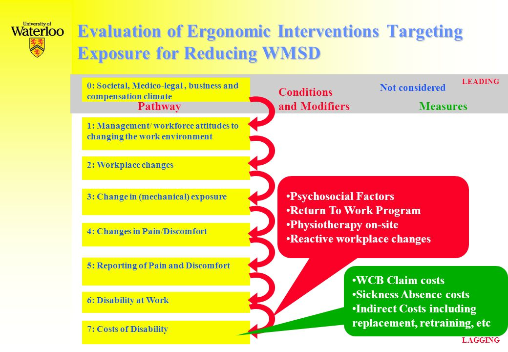 Evaluation of Ergonomic Interventions Targeting Mechanical Exposure for Reducing WMSD LEADING LAGGING 0: Societal, Medico-legal, business and compensation climate 1: Management/ workforce attitudes to changing the work environment 2: Workplace changes 3: Change in exposure 4: Changes in Pain/Discomfort 5: Reporting of Pain and Discomfort 6: Disability at Work 7: Costs of Disability Conditions Pathway and Modifiers Measures Work Disability Scales Work Role Function DASH WCB (No) Lost-Time Claims Psychosocial Factors e.g.