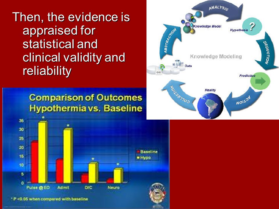Then, the evidence is appraised for statistical and clinical validity and reliability