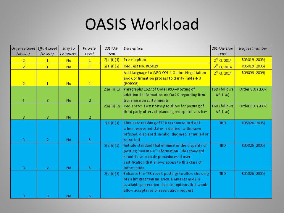 OASIS Workload