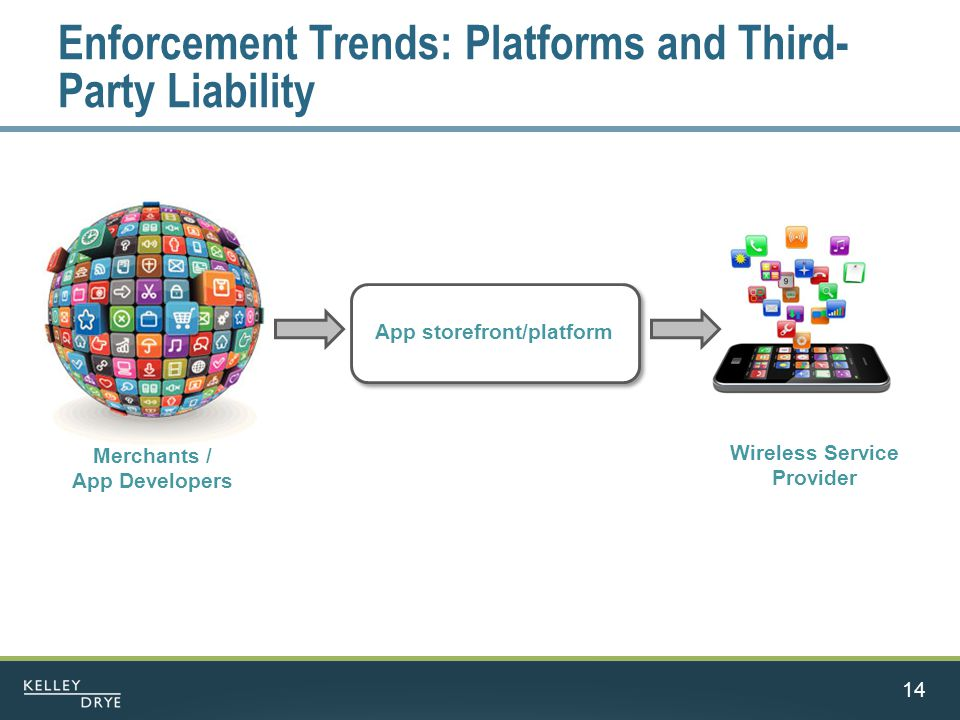 Enforcement Trends: Platforms and Third- Party Liability 14 Merchants / App Developers Wireless Service Provider App storefront/platform
