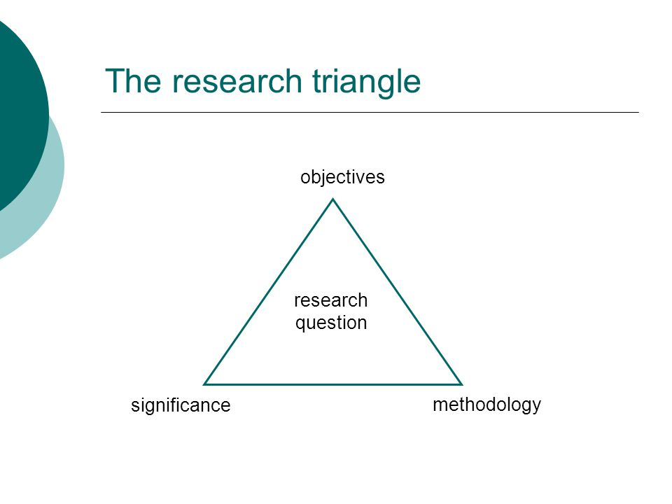 The research triangle significance research question methodology objectives