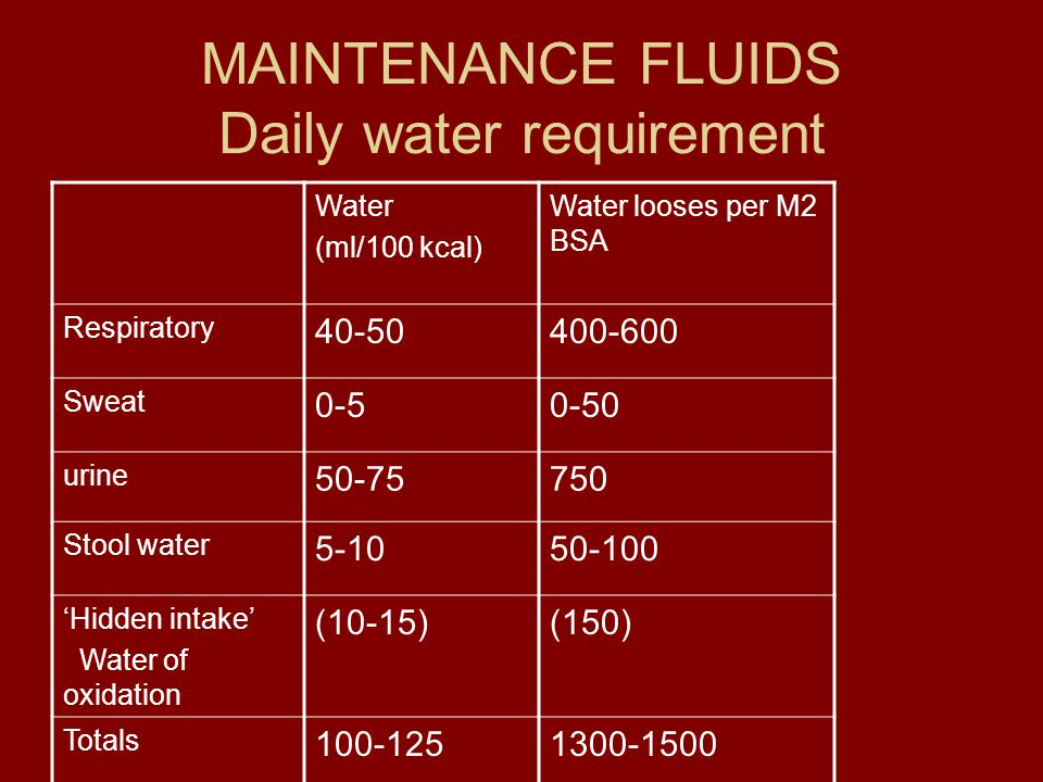 MAINTENANCE FLUIDS Daily water requirement Water (ml/100 kcal) Water looses per M2 BSA Respiratory 40-50400-600 Sweat 0-50-50 urine 50-75750 Stool wat