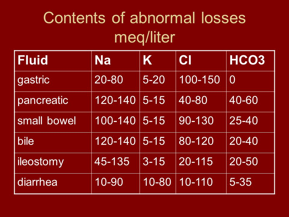 Contents of abnormal losses meq/liter FluidNaKClHCO3 gastric20-805-20100-1500 pancreatic120-1405-1540-8040-60 small bowel100-1405-1590-13025-40 bile12