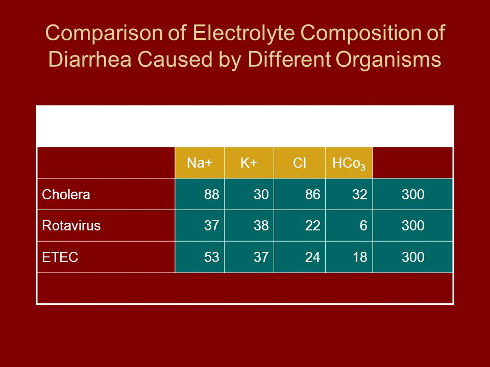Comparison of Electrolyte Composition of Diarrhea Caused by Different Organisms Etiology Electrolytes (mMol/L) mOsmols Na+K+ClHCo 3 Cholera88308632300