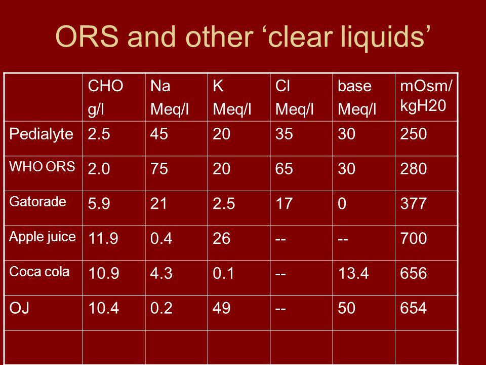 ORS and other 'clear liquids' CHO g/l Na Meq/l K Meq/l Cl Meq/l base Meq/l mOsm/ kgH20 Pedialyte2.545203530250 WHO ORS 2.075206530280 Gatorade 5.9212.5170377 Apple juice 11.90.426-- 700 Coca cola 10.94.30.1--13.4656 OJ10.40.249--50654