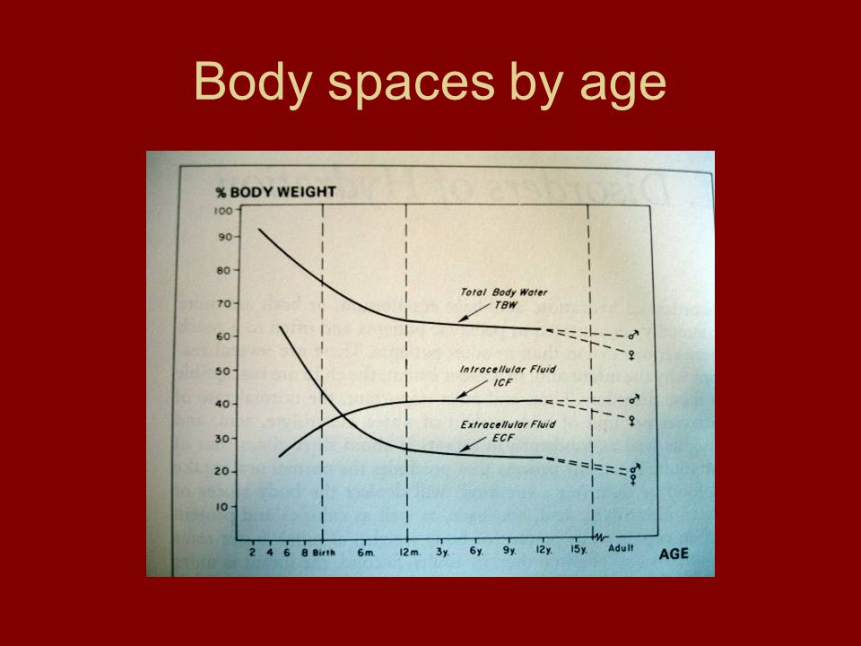 Body spaces by age