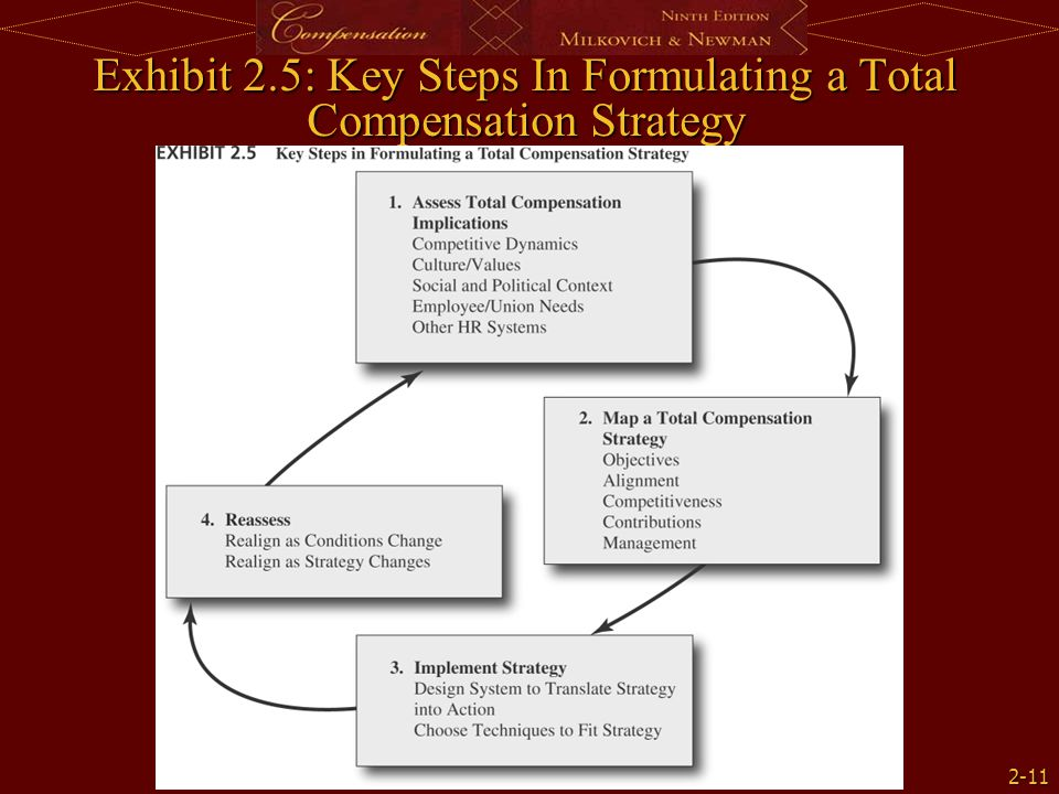 2-11 Exhibit 2.5: Key Steps In Formulating a Total Compensation Strategy