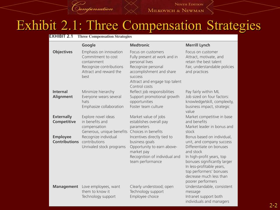 2-2 Exhibit 2.1: Three Compensation Strategies