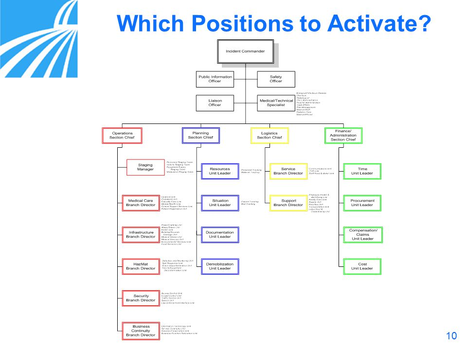 10 Which Positions to Activate ?