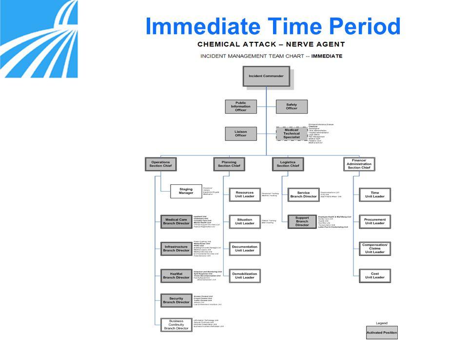11 Immediate Time Period
