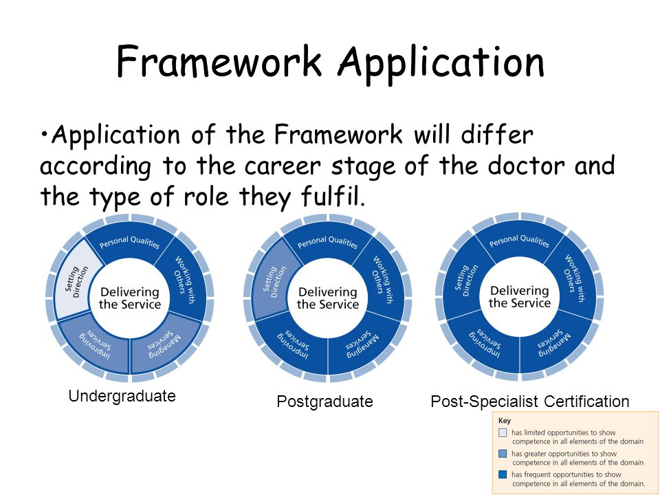 Framework Application Application of the Framework will differ according to the career stage of the doctor and the type of role they fulfil.