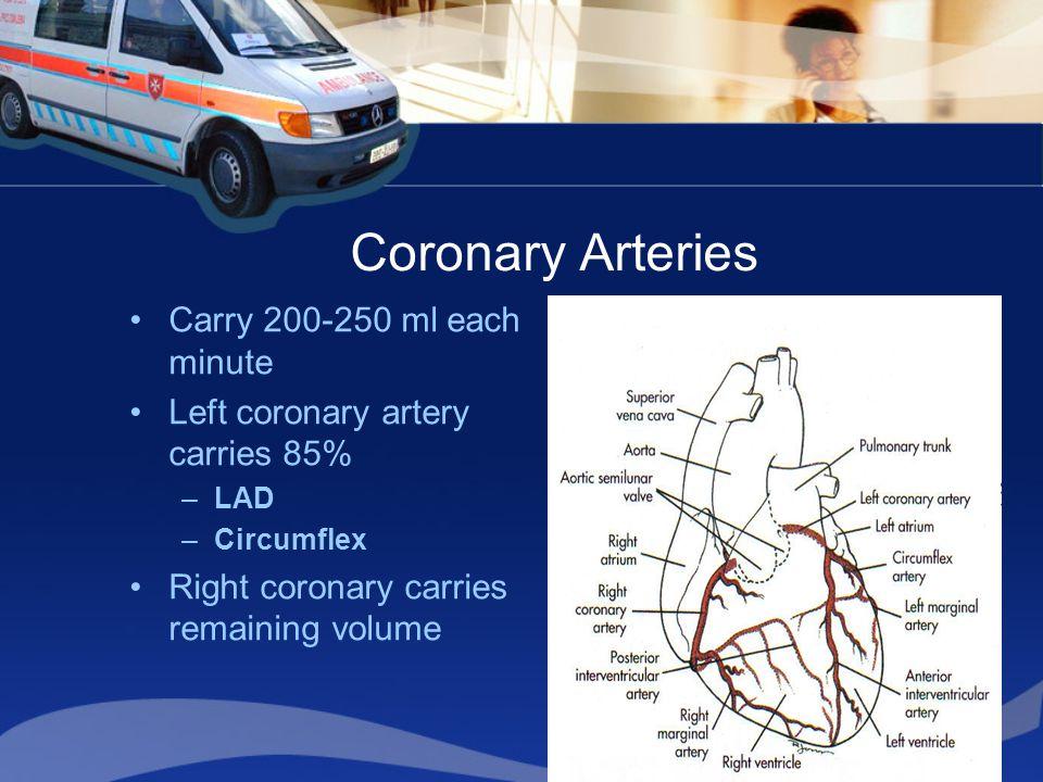 Coronary Arteries Carry 200-250 ml each minute Left coronary artery carries 85% –LAD –Circumflex Right coronary carries remaining volume