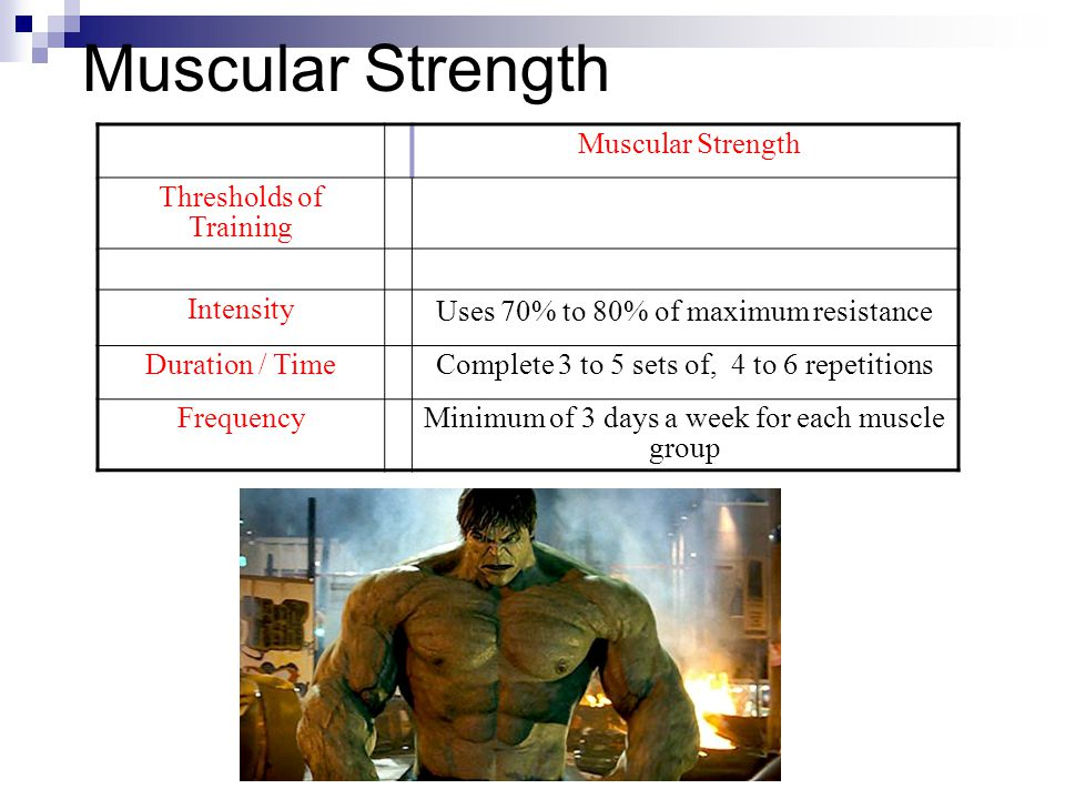 Muscular Strength Thresholds of Training Intensity Uses 70% to 80% of maximum resistance Duration / TimeComplete 3 to 5 sets of, 4 to 6 repetitions FrequencyMinimum of 3 days a week for each muscle group