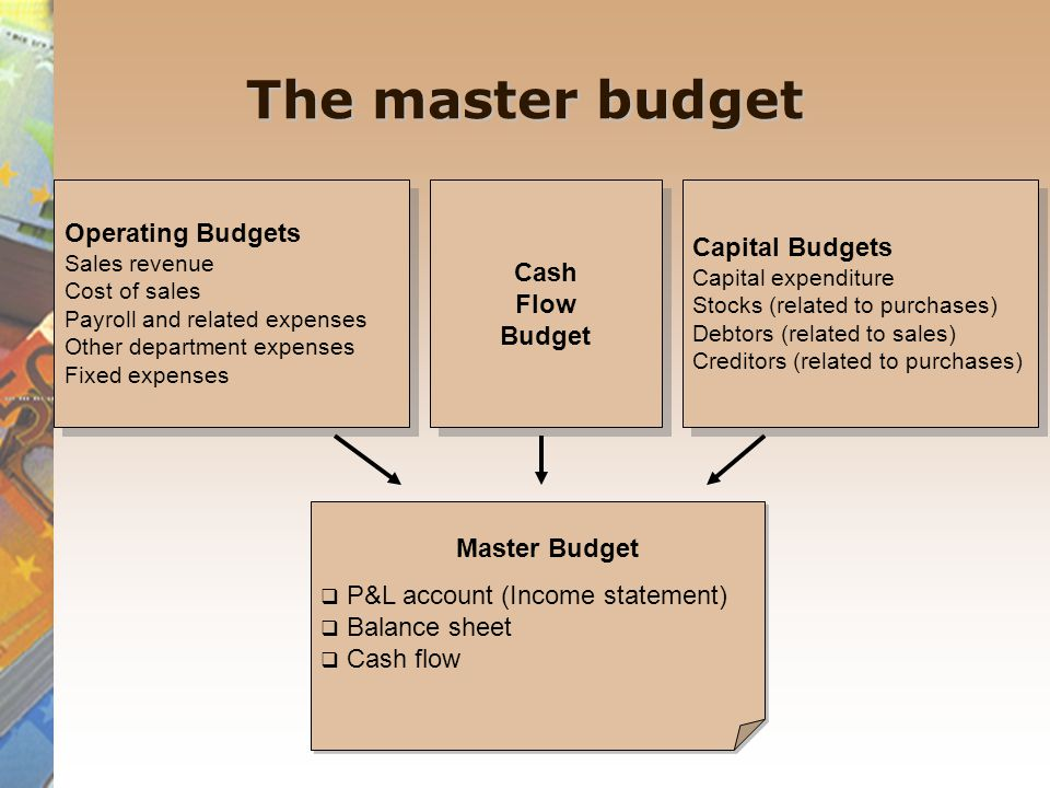 The master budget Operating Budgets Sales revenue Cost of sales Payroll and related expenses Other department expenses Fixed expenses Operating Budgets Sales revenue Cost of sales Payroll and related expenses Other department expenses Fixed expenses Cash Flow Budget Cash Flow Budget Capital Budgets Capital expenditure Stocks (related to purchases) Debtors (related to sales) Creditors (related to purchases) Capital Budgets Capital expenditure Stocks (related to purchases) Debtors (related to sales) Creditors (related to purchases)  P&L account (Income statement)  Balance sheet  Cash flow  P&L account (Income statement)  Balance sheet  Cash flow Master Budget