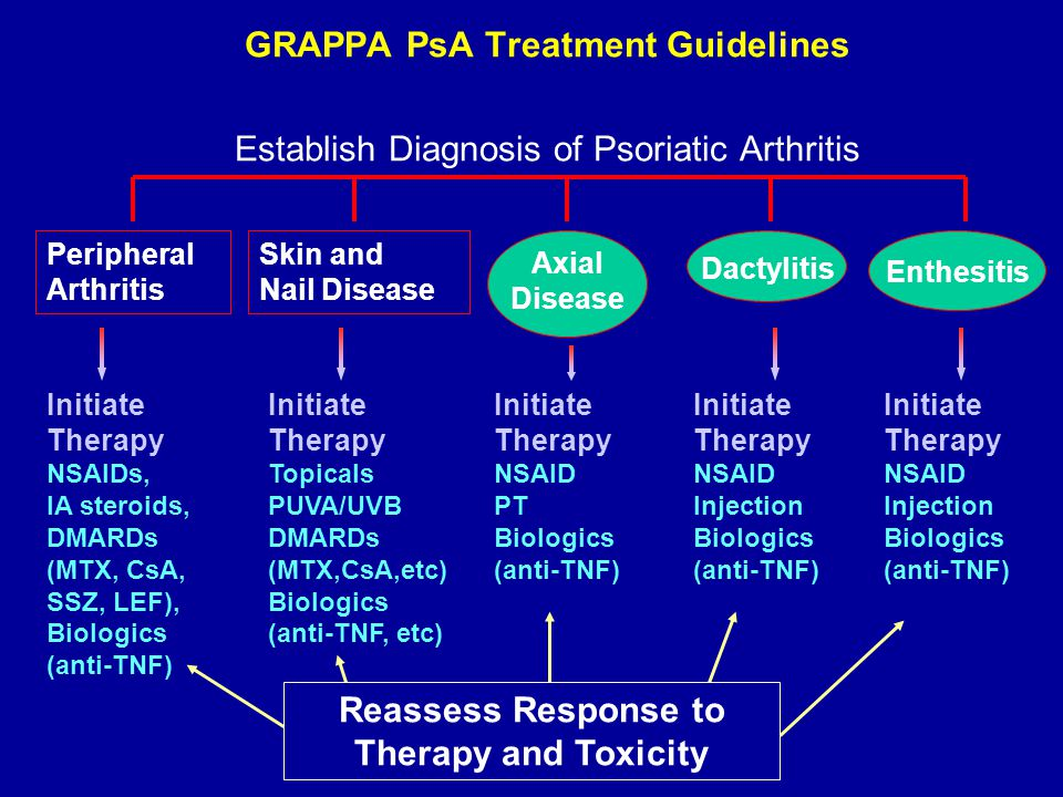 GRAPPA PsA Treatment Guidelines Establish Diagnosis of Psoriatic Arthritis Reassess Response to Therapy and Toxicity Initiate Therapy NSAID PT Biologics (anti-TNF) Axial Disease Peripheral Arthritis Initiate Therapy NSAIDs, IA steroids, DMARDs (MTX, CsA, SSZ, LEF), Biologics (anti-TNF) Skin and Nail Disease Initiate Therapy Topicals PUVA/UVB DMARDs (MTX,CsA,etc) Biologics (anti-TNF, etc) Dactylitis Initiate Therapy NSAID Injection Biologics (anti-TNF) Enthesitis Initiate Therapy NSAID Injection Biologics (anti-TNF)