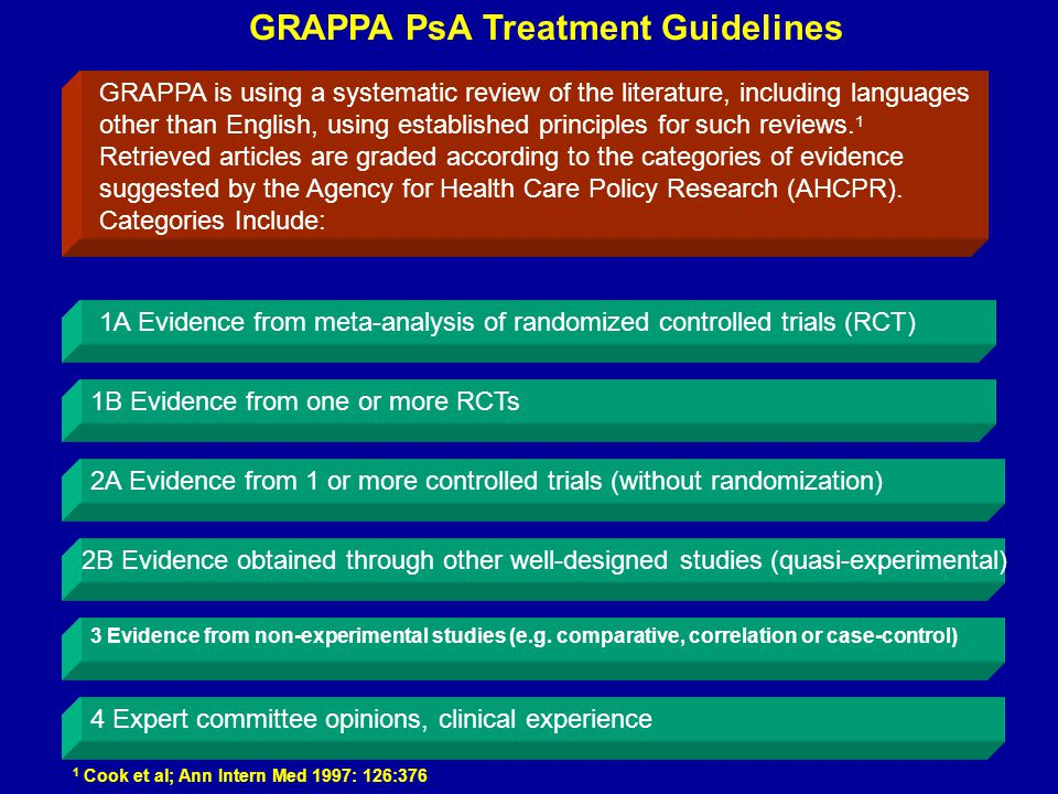 GRAPPA PsA Treatment Guidelines GRAPPA is using a systematic review of the literature, including languages other than English, using established principles for such reviews.