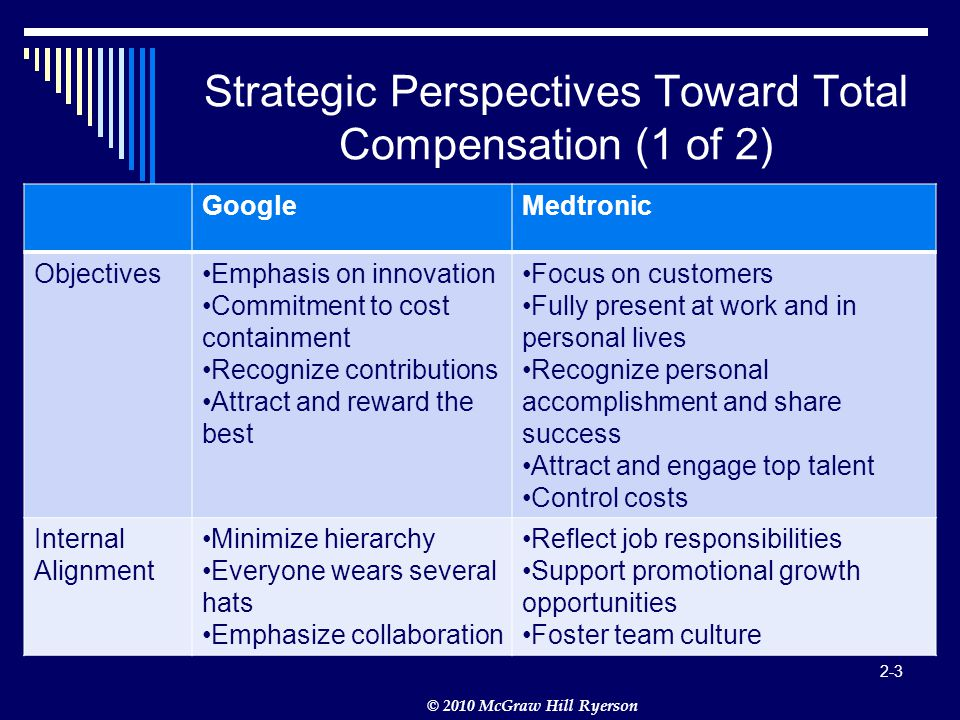 © 2010 McGraw Hill Ryerson 2-3 Strategic Perspectives Toward Total Compensation (1 of 2) GoogleMedtronic ObjectivesEmphasis on innovation Commitment to cost containment Recognize contributions Attract and reward the best Focus on customers Fully present at work and in personal lives Recognize personal accomplishment and share success Attract and engage top talent Control costs Internal Alignment Minimize hierarchy Everyone wears several hats Emphasize collaboration Reflect job responsibilities Support promotional growth opportunities Foster team culture
