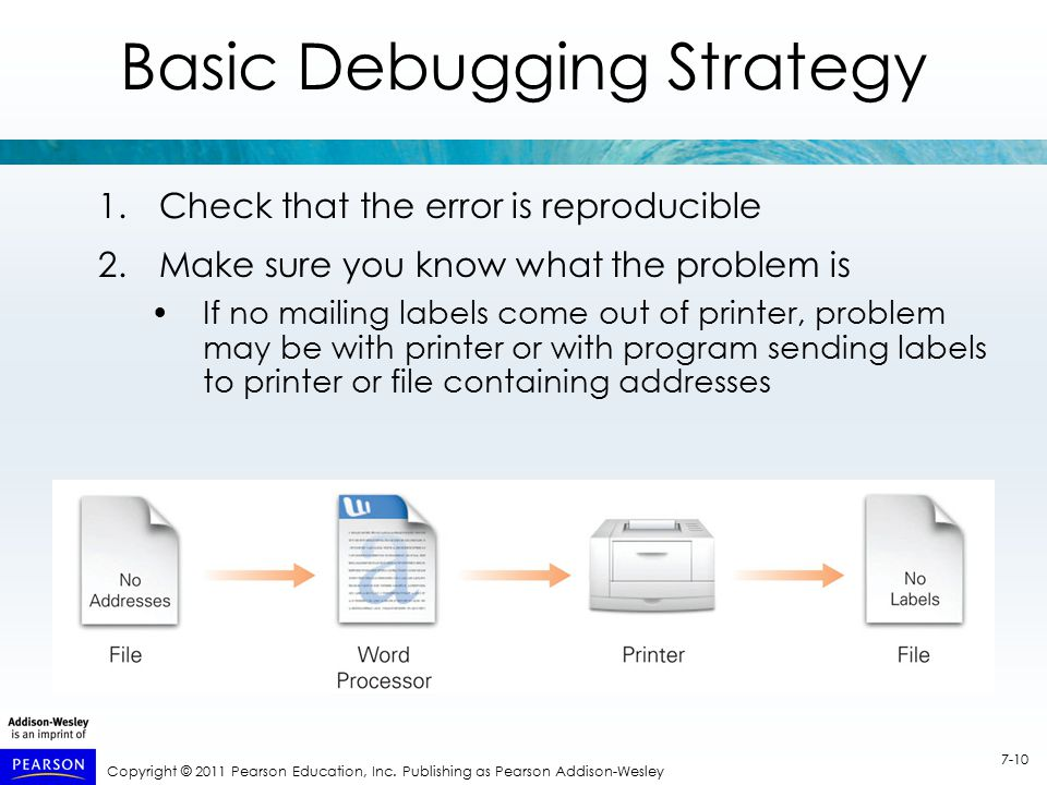Copyright © 2011 Pearson Education, Inc. Publishing as Pearson Addison-Wesley 7-10 Basic Debugging Strategy 1.Check that the error is reproducible 2.M