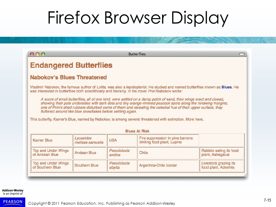 Copyright © 2011 Pearson Education, Inc. Publishing as Pearson Addison-Wesley 7-15 Firefox Browser Display