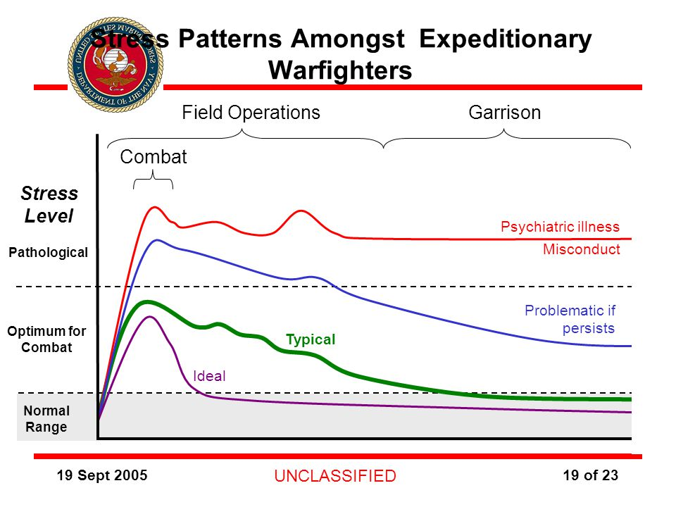 19 Sept 2005 UNCLASSIFIED 19 of 23 Stress Patterns Amongst Expeditionary Warfighters Pathological Optimum for Combat Normal Range Stress Level Combat Field OperationsGarrison Psychiatric illness Misconduct Problematic if persists Ideal Typical