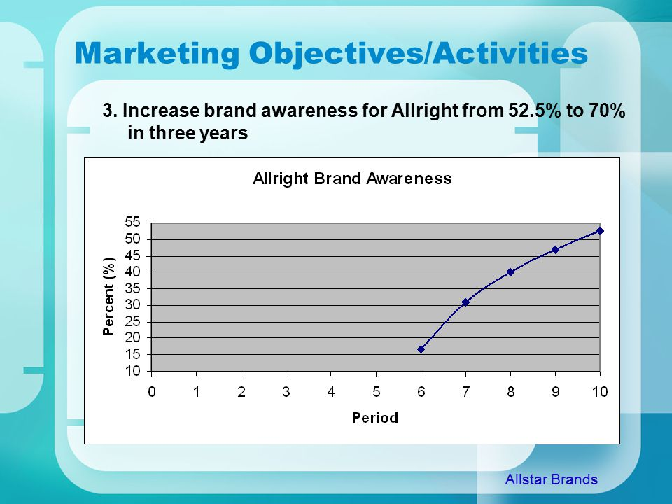 Marketing Objectives/Activities 3.