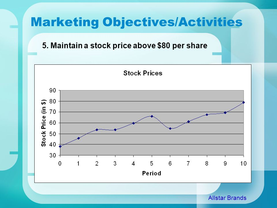 Marketing Objectives/Activities 5. Maintain a stock price above $80 per share Allstar Brands