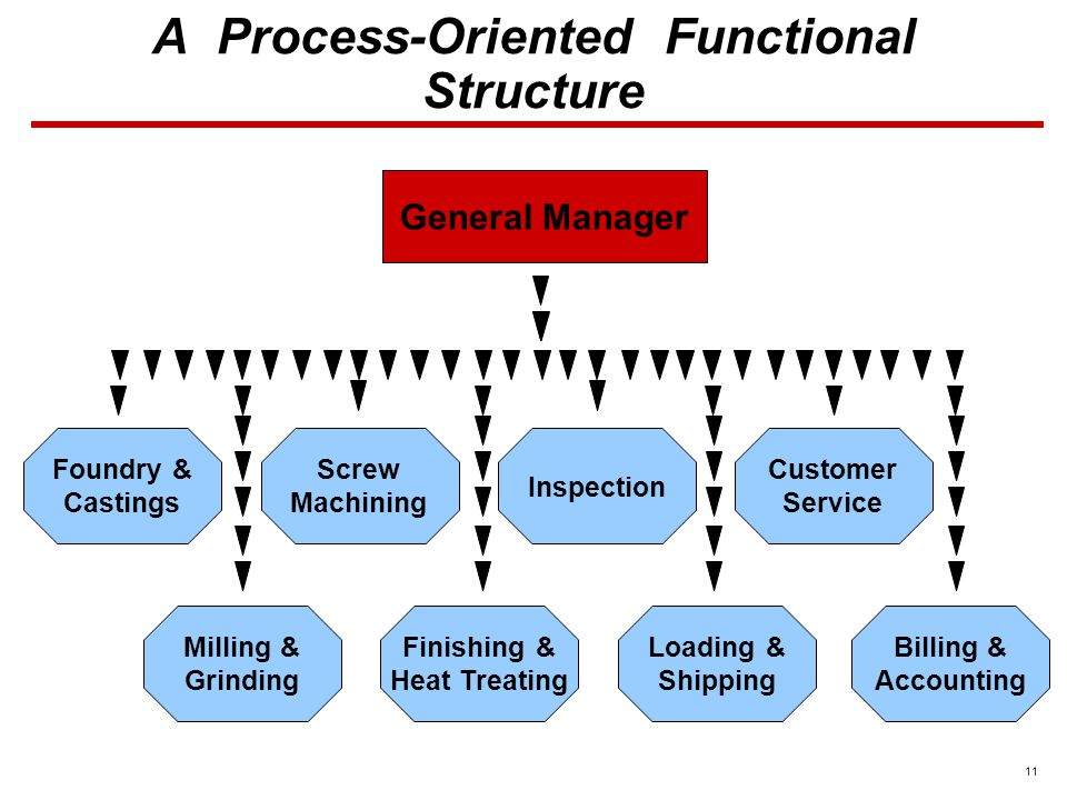 11 A Process-Oriented Functional Structure General Manager Foundry & Castings Screw Machining Inspection Customer Service Milling & Grinding Finishing & Heat Treating Loading & Shipping Billing & Accounting