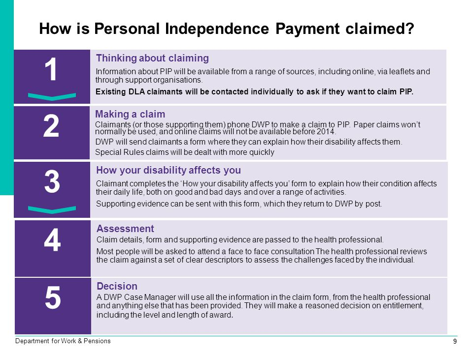 9 Department for Work & Pensions How is Personal Independence Payment claimed? Making a claim Claimants (or those supporting them) phone DWP to make a