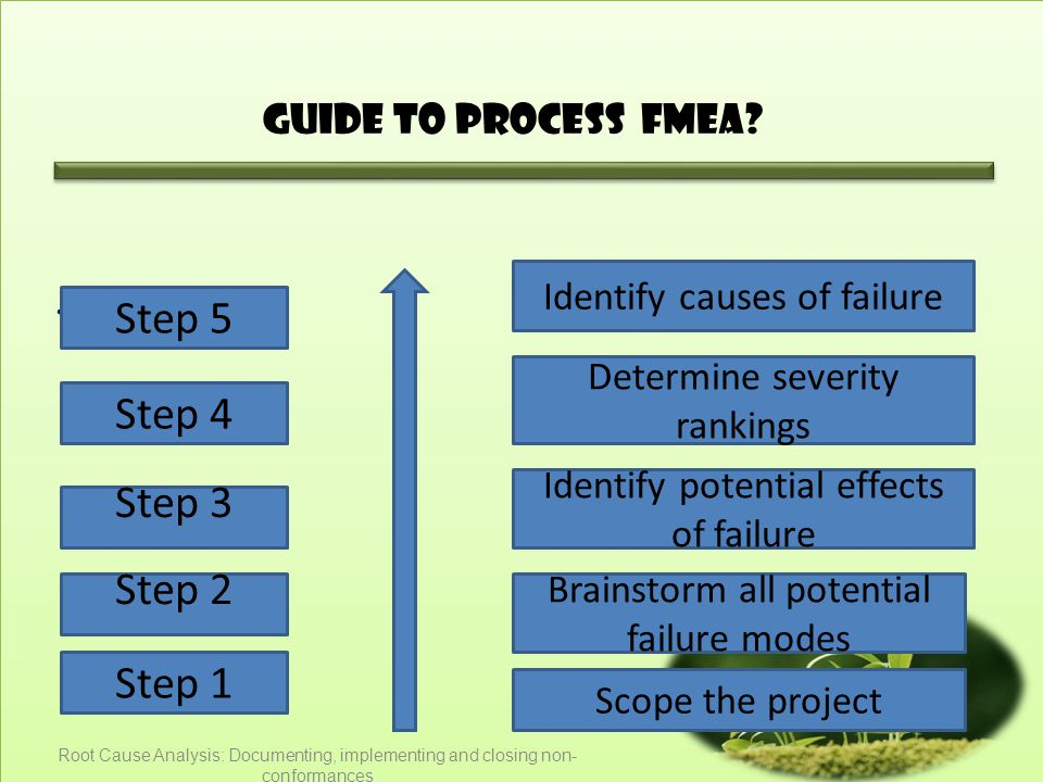 Guide to Process FMEA .