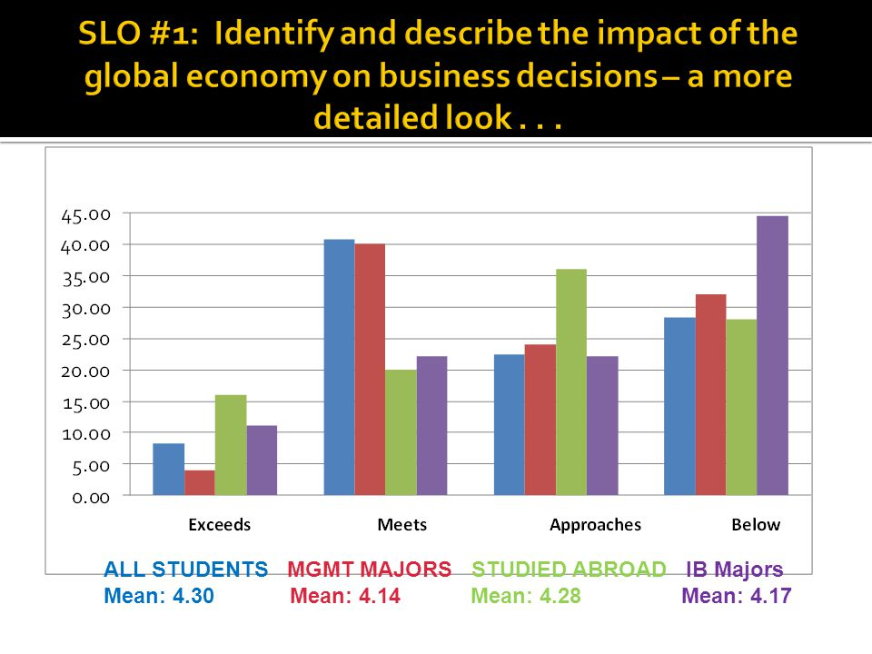 ALL STUDENTS MGMT MAJORS STUDIED ABROAD IB Majors Mean: 4.30 Mean: 4.14 Mean: 4.28 Mean: 4.17