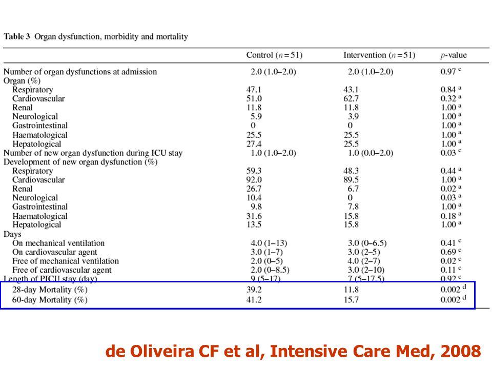 de Oliveira CF et al, Intensive Care Med, 2008