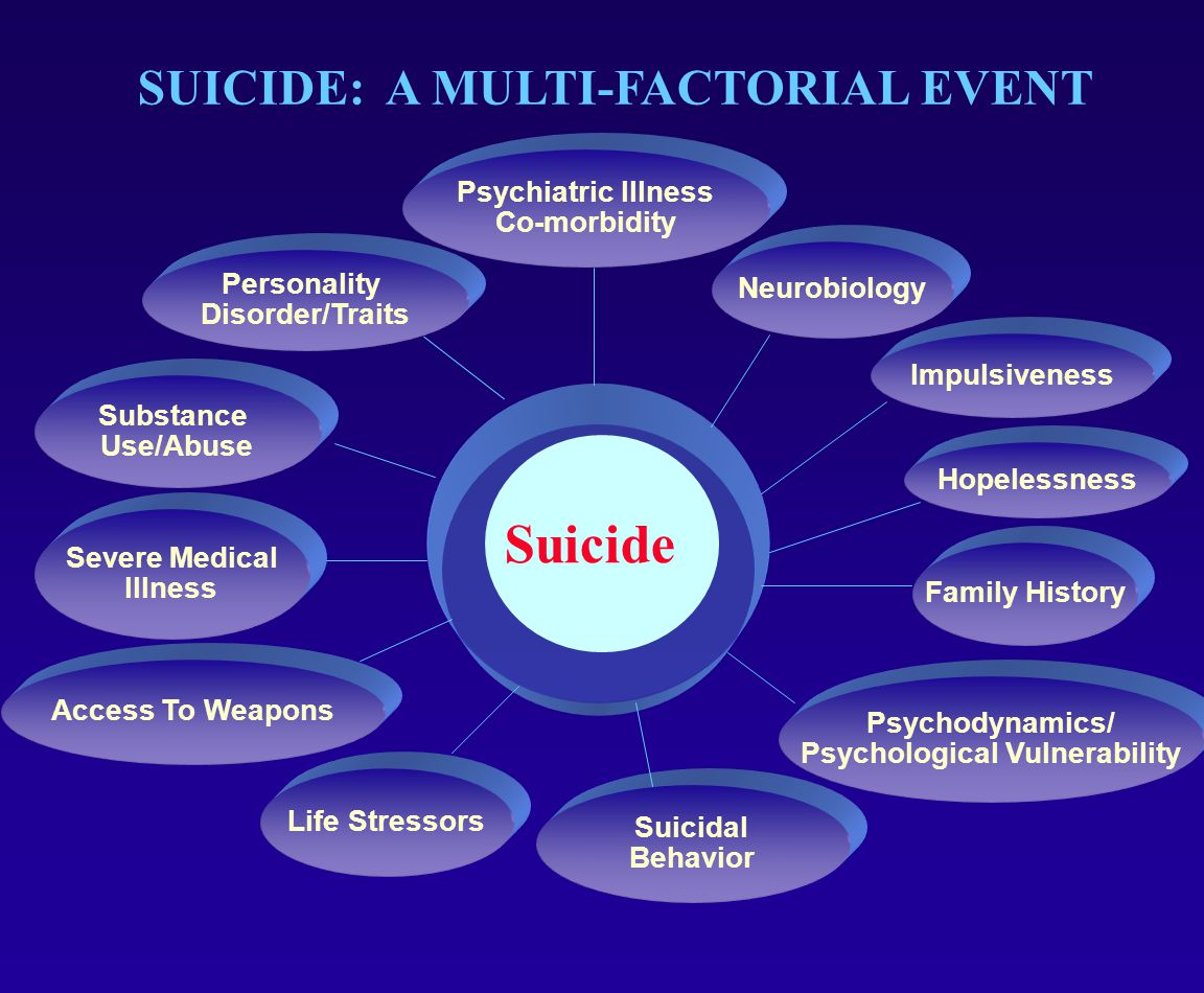 FAMILY HISTORY/GENETICS  Relatives of suicidal subjects have a four-fold increased risk compared to relatives of non-suicidal subjects.