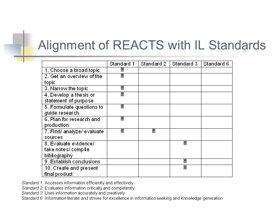Alignment of REACTS with IL Standards Standard 1: Accesses information efficiently and effectively Standard 2: Evaluates information critically and co
