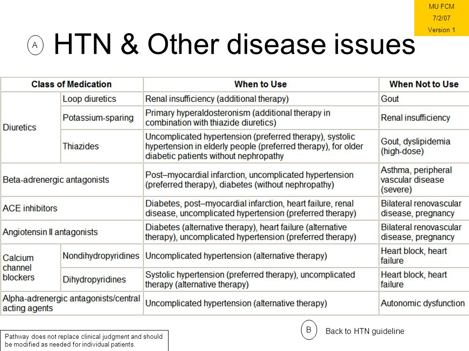 HTN & Other disease issues A B Back to HTN guideline Pathway does not replace clinical judgment and should be modified as needed for individual patients.