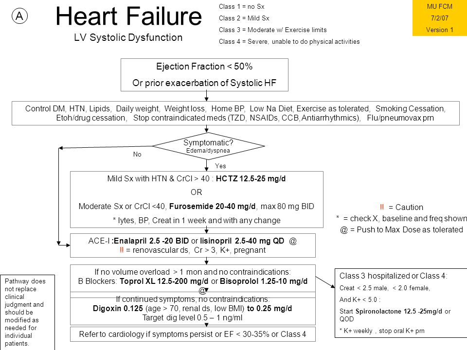 Heart Failure LV Systolic Dysfunction !.
