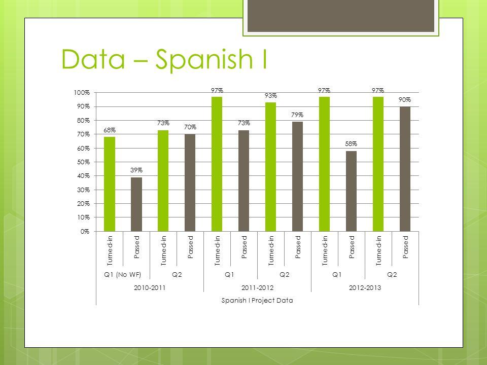 Data – Spanish I