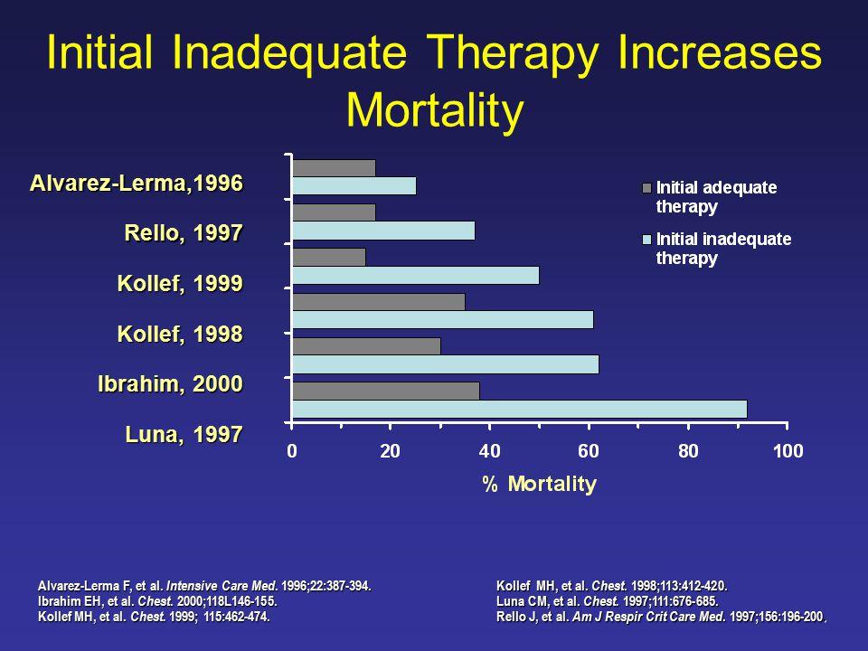 Alvarez-Lerma F, et al. Intensive Care Med. 1996;22:387-394.