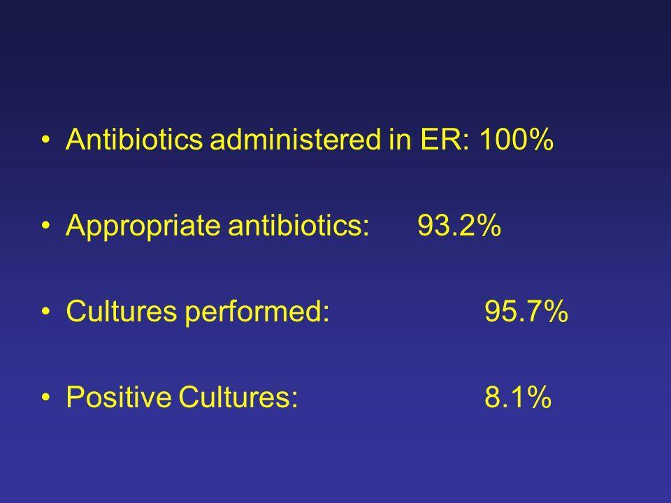 Antibiotics administered in ER: 100% Appropriate antibiotics: 93.2% Cultures performed: 95.7% Positive Cultures: 8.1%